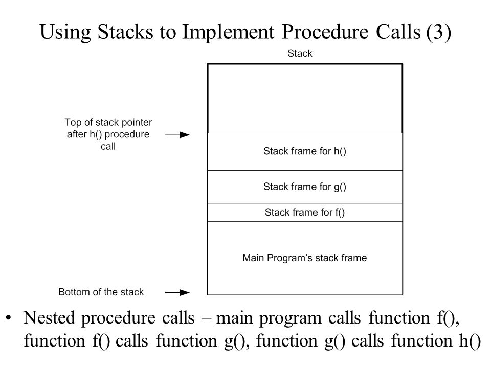Using Stacks to Implement Procedure Calls (3) Nested procedure calls – main program calls function f(), function f() calls function g(), function g()