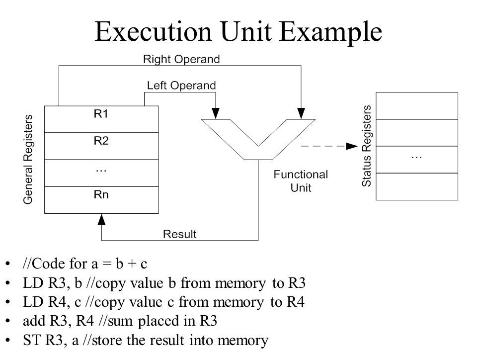 Execution Unit Example //Code for a = b + c LD R3, b //copy value b from memory to R3 LD R4, c //copy value c from memory to R4 add R3, R4 //sum placed in R3 ST R3, a //store the result into memory