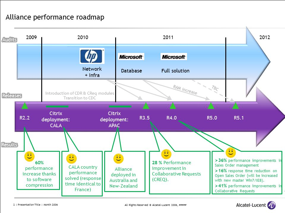 All Rights Reserved © Alcatel-Lucent 2006, ##### 2 | Presentation Title | Month 2006 Alliance performance roadmap 2009201020112012 Network + Infra DatabaseFull solution R2.2 Citrix deployment: CALA R4.0R3.5 CALA country performance solved (response time identical to France) 60% performance increase thanks to software compression R5.0R5.1 28 % Performance improvement in Collaborative Requests (CREQ).