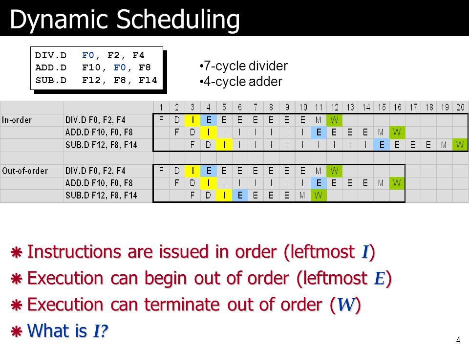 4 Dynamic Scheduling DIV.DF0, F2, F4 ADD.DF10, F0, F8 SUB.DF12, F8, F14 DIV.DF0, F2, F4 ADD.DF10, F0, F8 SUB.DF12, F8, F14 7-cycle divider 4-cycle add