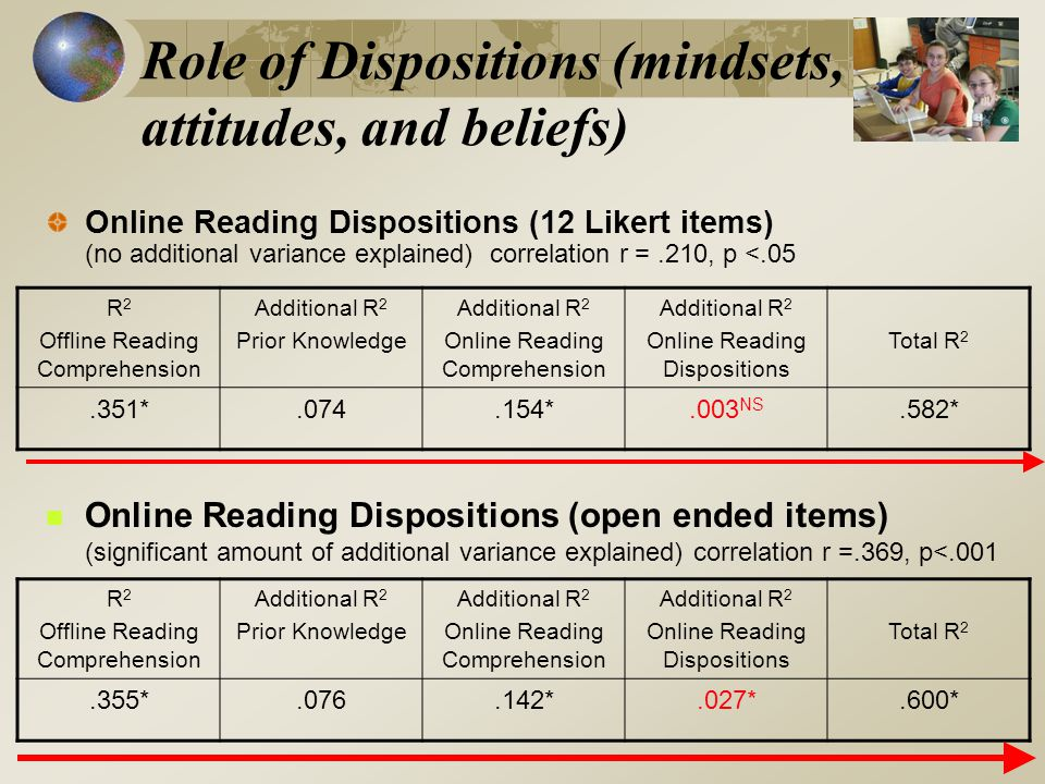Role of Dispositions (mindsets, attitudes, and beliefs) Online Reading Dispositions (12 Likert items) (no additional variance explained) correlation r =.210, p <.05 R 2 Offline Reading Comprehension Additional R 2 Prior Knowledge Additional R 2 Online Reading Comprehension Additional R 2 Online Reading Dispositions Total R 2.351*.074.154*.003 NS.582* Online Reading Dispositions (open ended items) (significant amount of additional variance explained) correlation r =.369, p<.001 R 2 Offline Reading Comprehension Additional R 2 Prior Knowledge Additional R 2 Online Reading Comprehension Additional R 2 Online Reading Dispositions Total R 2.355*.076.142*.027*.600*