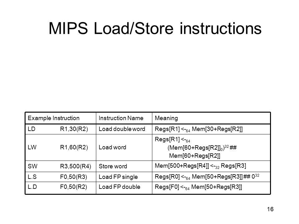 MIPS Load/Store instructions Regs[F0] <- 64 Mem[50+Regs[R3]]Load FP doubleF0,50(R2)L.D Regs[R0] <- 64 Mem[50+Regs[R3]] ## 0 32 Load FP singleF0,50(R3)