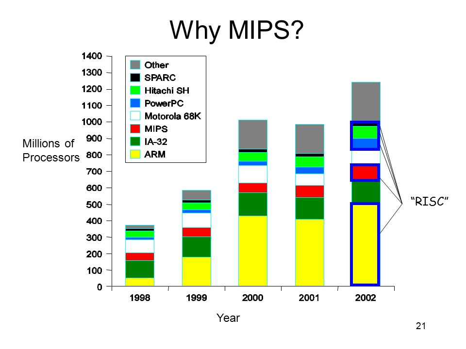 """Why MIPS? Millions of Processors Year """"RISC"""" 21"""