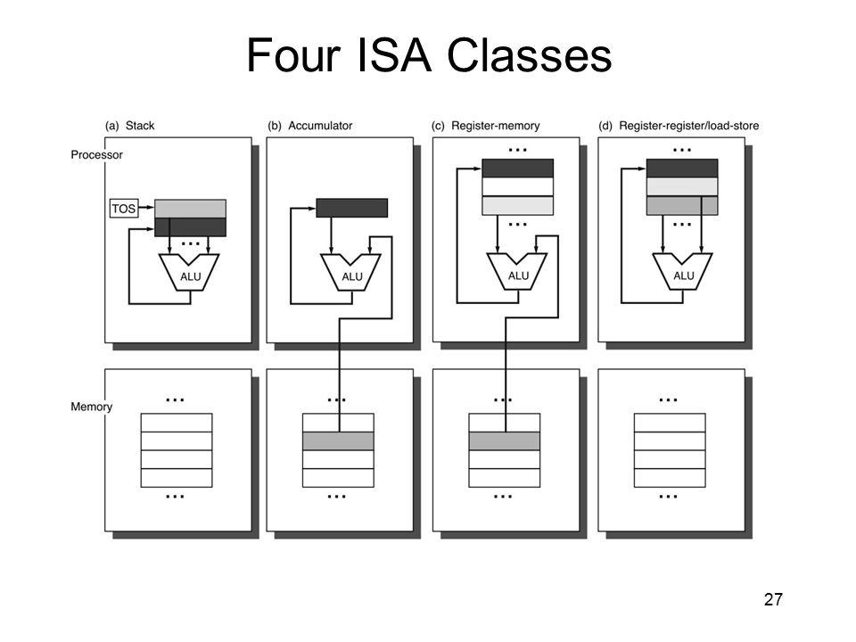 Four ISA Classes 27