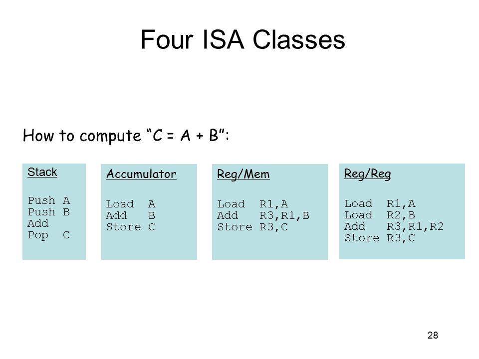 Four ISA Classes Stack Push A Push B Add Pop C Accumulator Load A Add B Store C Reg/Mem Load R1,A Add R3,R1,B Store R3,C Reg/Reg Load R1,A Load R2,B A