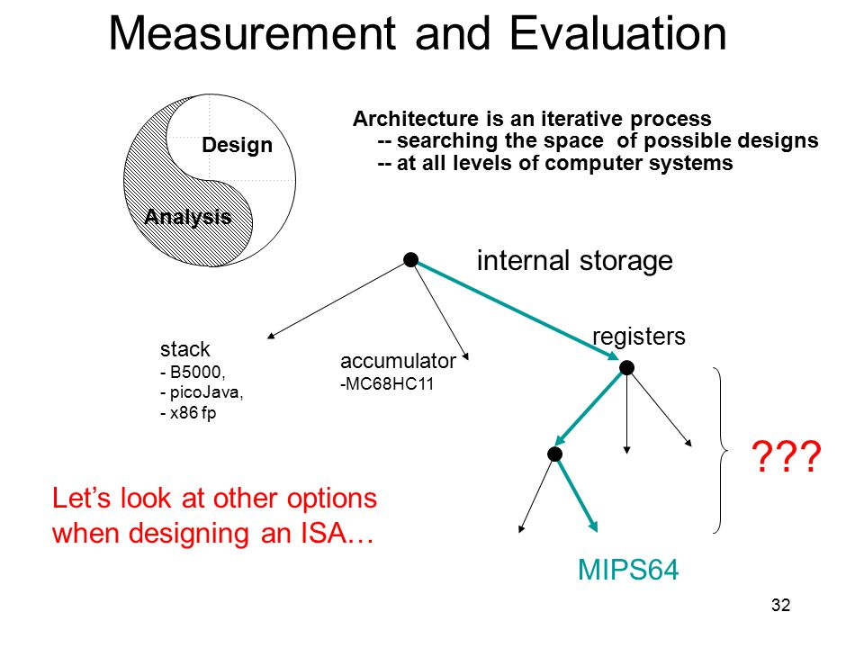 Measurement and Evaluation Architecture is an iterative process -- searching the space of possible designs -- at all levels of computer systems Design