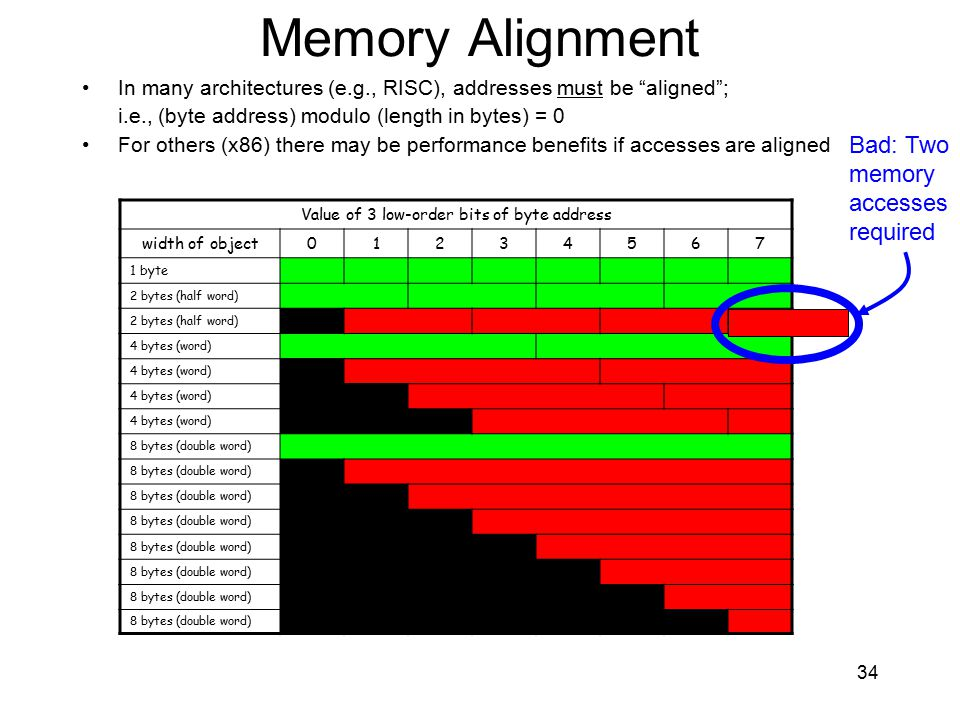 """Memory Alignment In many architectures (e.g., RISC), addresses must be """"aligned""""; i.e., (byte address) modulo (length in bytes) = 0 For others (x86) t"""