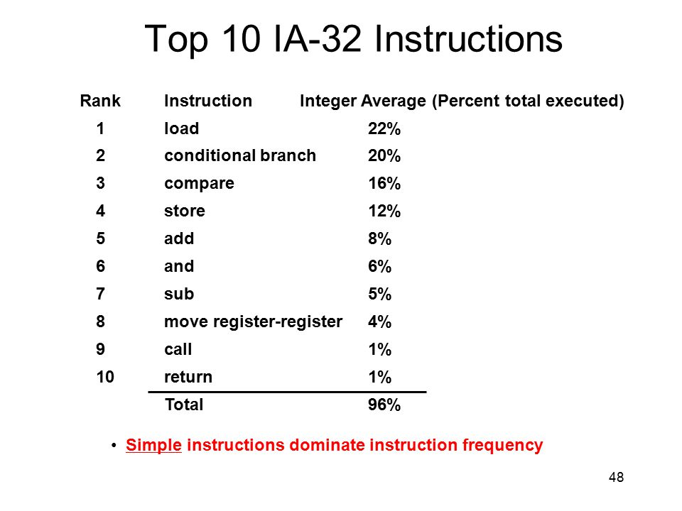 Top 10 IA-32 Instructions RankInstructionInteger Average (Percent total executed) 1load22% 2conditional branch20% 3compare16% 4store12% 5add8% 6and6%