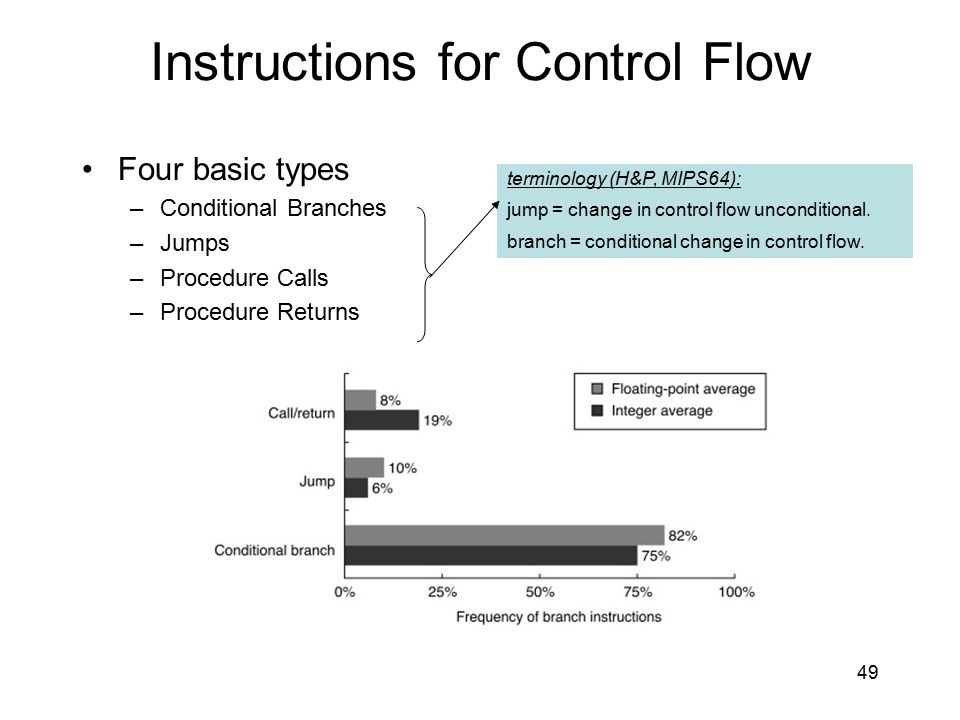 Instructions for Control Flow Four basic types –Conditional Branches –Jumps –Procedure Calls –Procedure Returns terminology (H&P, MIPS64): jump = chan
