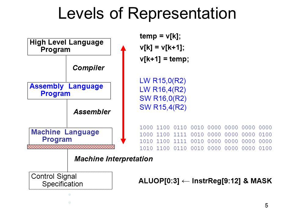 Levels of Representation High Level Language Program Assembly Language Program Machine Language Program Control Signal Specification Compiler Assemble