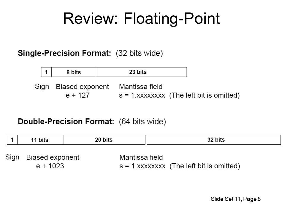 Slide Set 11, Page 8 Review: Floating-Point