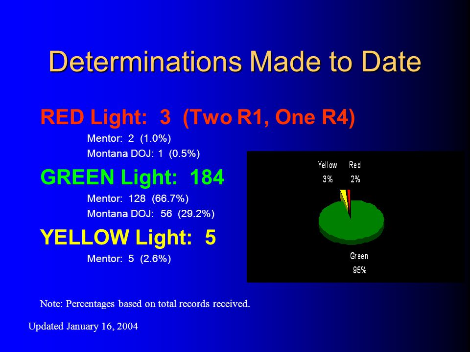 Determinations Made to Date RED Light: 3 (Two R1, One R4) Mentor: 2 (1.0%) Montana DOJ: 1 (0.5%) GREEN Light: 184 Mentor: 128 (66.7%) Montana DOJ: 56 (29.2%) YELLOW Light: 5 Mentor: 5 (2.6%) Note: Percentages based on total records received.