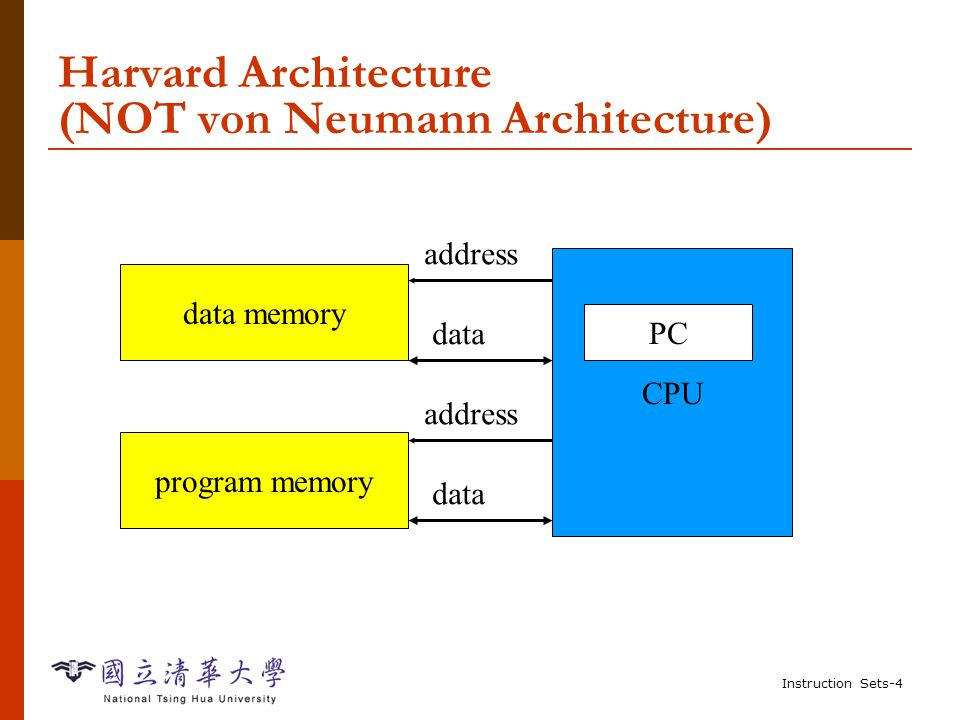 Instruction Sets-4 Harvard Architecture (NOT von Neumann Architecture) CPU PC data memory program memory address data address data