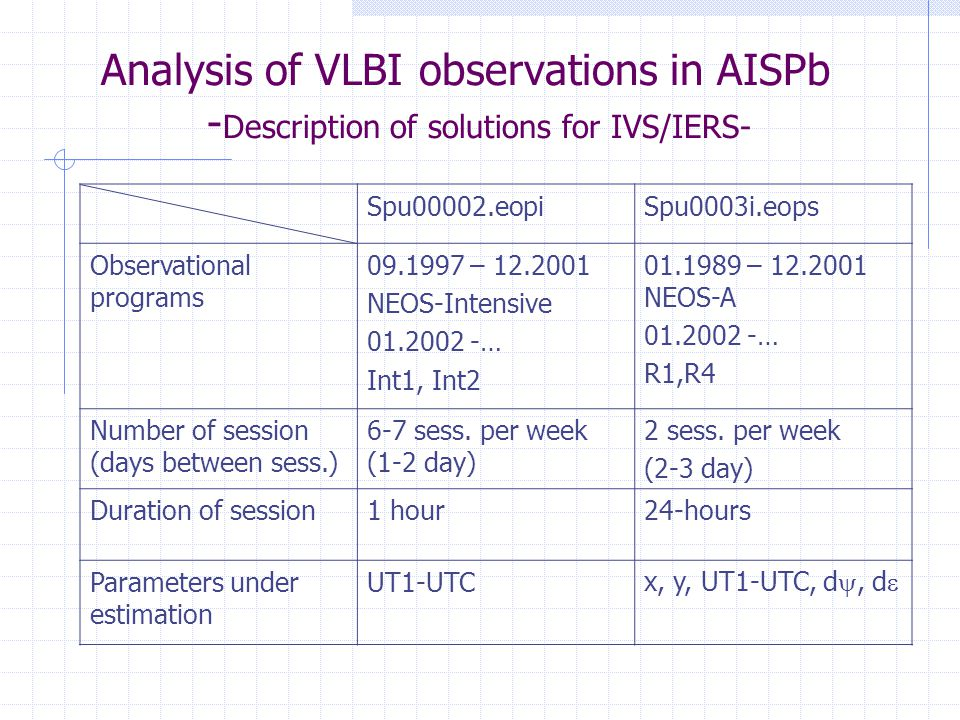 Analysis of VLBI observations in AISPb - Description of solutions for IVS/IERS- Spu00002.eopiSpu0003i.eops Observational programs 09.1997 – 12.2001 NEOS-Intensive 01.2002 -… Int1, Int2 01.1989 – 12.2001 NEOS-A 01.2002 -… R1,R4 Number of session (days between sess.) 6-7 sess.