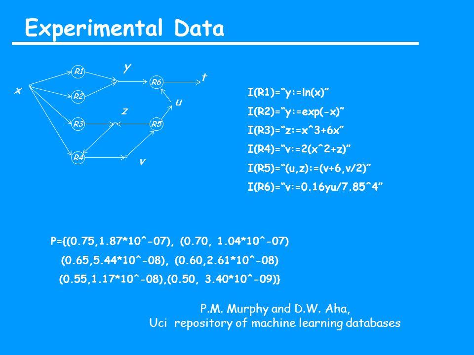 Experimental Data P={(0.75,1.87*10^-07), (0.70, 1.04*10^-07) (0.65,5.44*10^-08), (0.60,2.61*10^-08) (0.55,1.17*10^-08),(0.50, 3.40*10^-09)} P.M.
