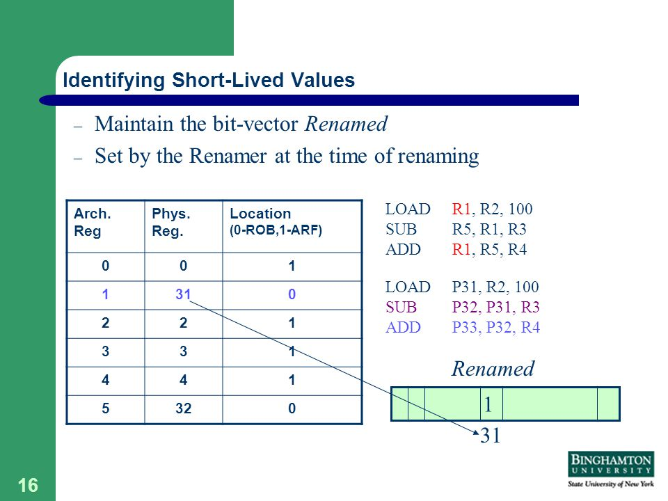 16 – Maintain the bit-vector Renamed – Set by the Renamer at the time of renaming Identifying Short-Lived Values Arch.