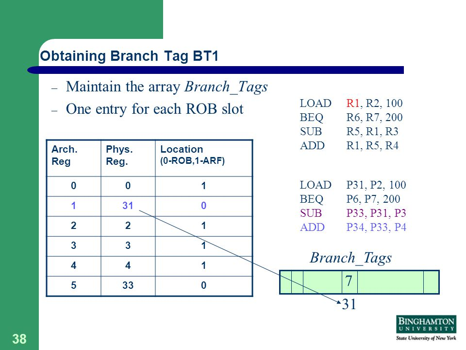 38 – Maintain the array Branch_Tags – One entry for each ROB slot Obtaining Branch Tag BT1 Arch.