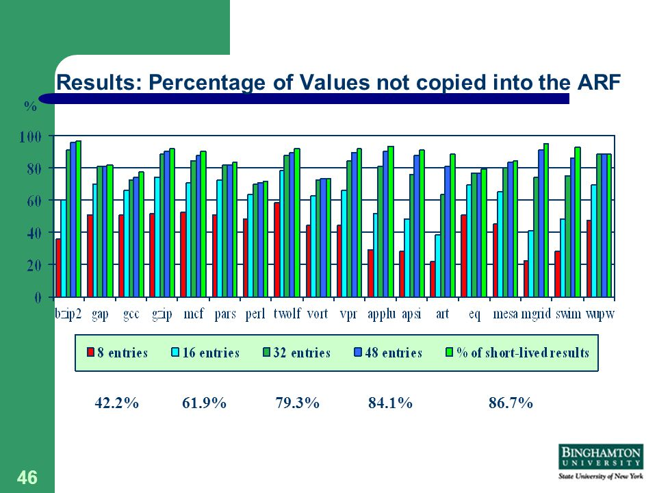 46 % Results: Percentage of Values not copied into the ARF 42.2%61.9%79.3%84.1%86.7%