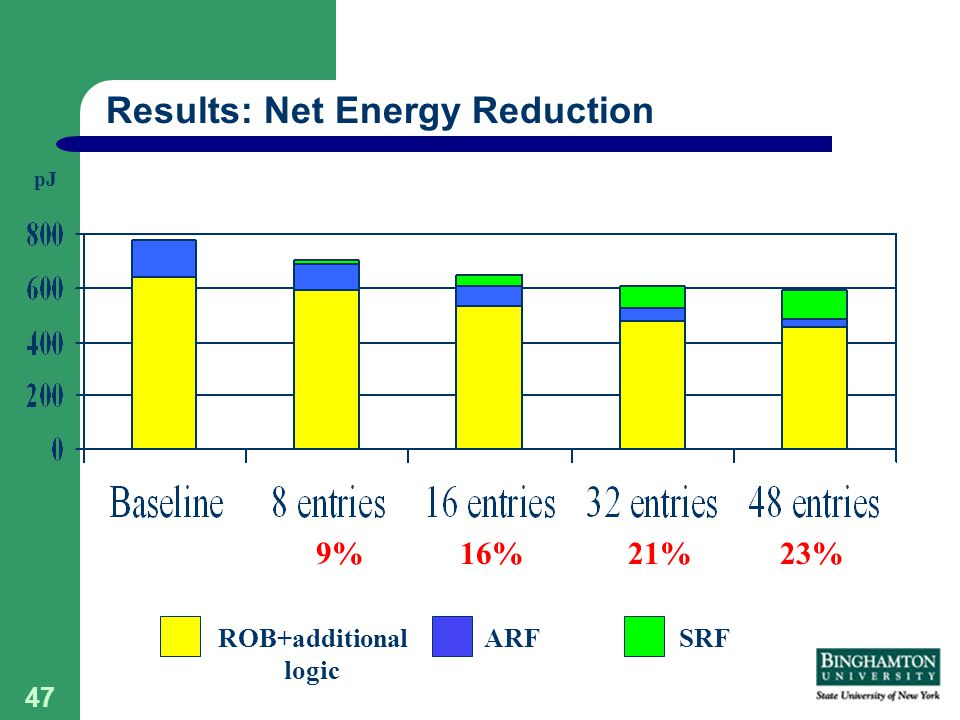 47 pJ Results: Net Energy Reduction 21%16%9% ROB+additional logic ARFSRF 23%
