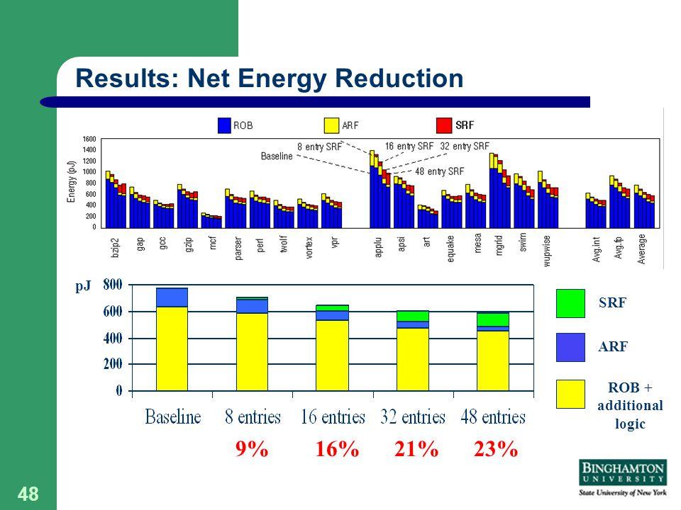 48 pJ Results: Net Energy Reduction 21%16%9% ROB + additional logic ARF SRF 23%