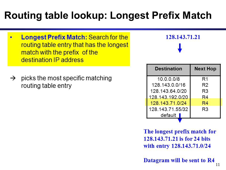 11 Routing table lookup: Longest Prefix Match Longest Prefix Match: Search for the routing table entry that has the longest match with the prefix of t