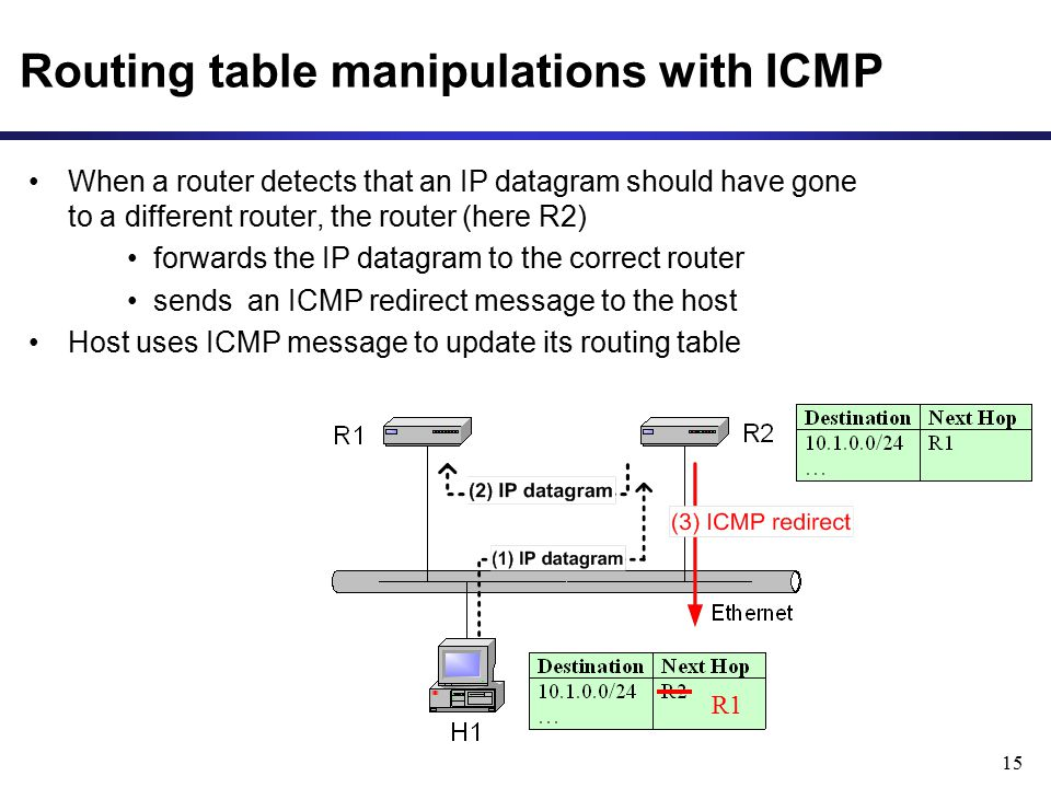 15 Routing table manipulations with ICMP When a router detects that an IP datagram should have gone to a different router, the router (here R2) forwar