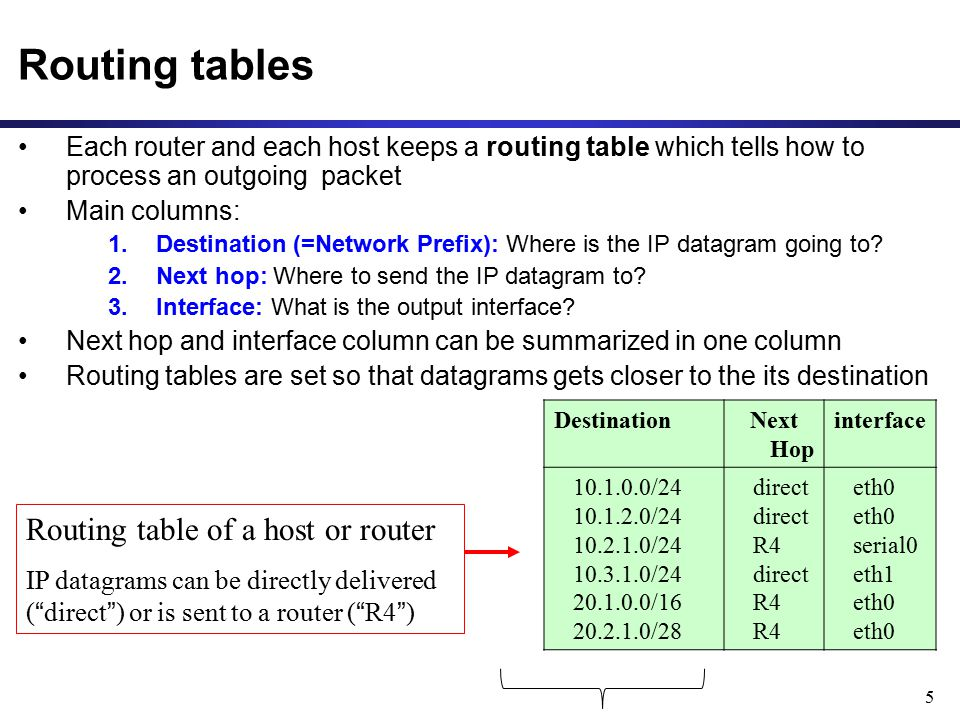 6 Delivery with routing tables to: 20.2.1.2