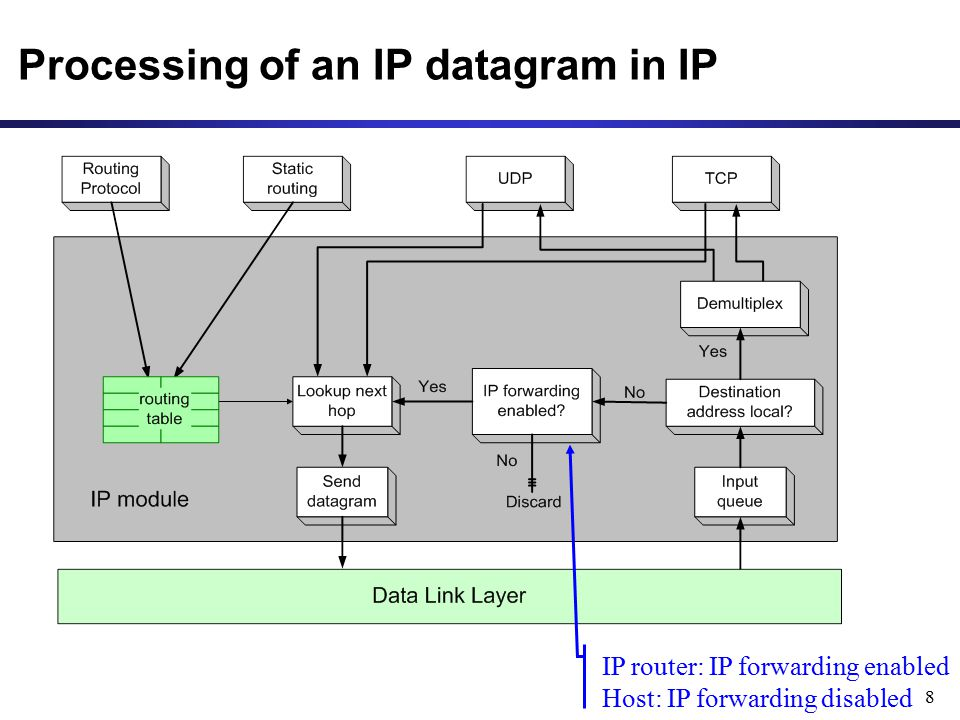 9 Processing of an IP datagram in IP Processing of IP datagrams is very similar on an IP router and a host Main difference: IP forwarding is enabled on router and disabled on host IP forwarding enabled  if a datagram is received, but it is not for the local system, the datagram will be sent to a different system IP forwarding disabled  if a datagram is received, but it is not for the local system, the datagram will be dropped