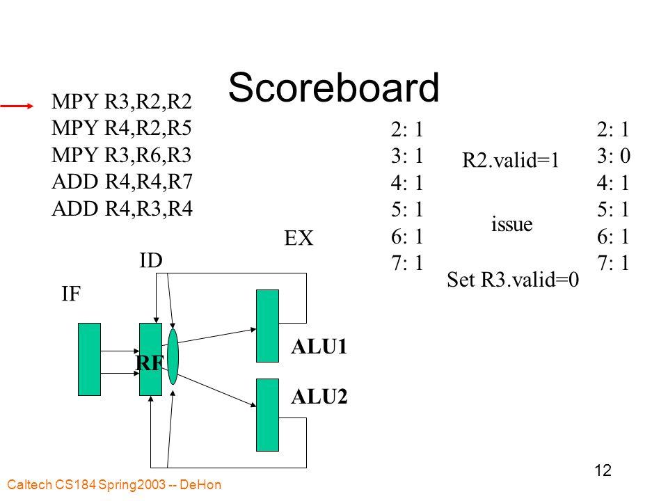 Caltech CS184 Spring2003 -- DeHon 12 Scoreboard MPY R3,R2,R2 MPY R4,R2,R5 MPY R3,R6,R3 ADD R4,R4,R7 ADD R4,R3,R4 2: 1 3: 1 4: 1 5: 1 6: 1 7: 1 IF ID EX RF ALU1 ALU2 R2.valid=1 issue Set R3.valid=0 2: 1 3: 0 4: 1 5: 1 6: 1 7: 1
