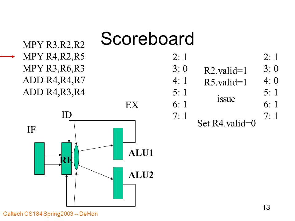Caltech CS184 Spring2003 -- DeHon 13 Scoreboard MPY R3,R2,R2 MPY R4,R2,R5 MPY R3,R6,R3 ADD R4,R4,R7 ADD R4,R3,R4 2: 1 3: 0 4: 1 5: 1 6: 1 7: 1 IF ID EX RF ALU1 ALU2 R2.valid=1 R5.valid=1 issue Set R4.valid=0 2: 1 3: 0 4: 0 5: 1 6: 1 7: 1