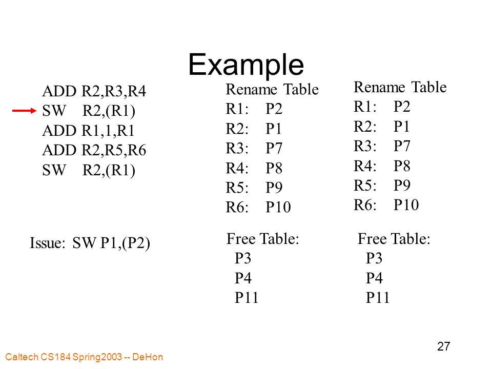 Caltech CS184 Spring2003 -- DeHon 27 Example ADD R2,R3,R4 SW R2,(R1) ADD R1,1,R1 ADD R2,R5,R6 SW R2,(R1) Rename Table R1: P2 R2: P1 R3: P7 R4: P8 R5: P9 R6: P10 Free Table: P3 P4 P11 Rename Table R1: P2 R2: P1 R3: P7 R4: P8 R5: P9 R6: P10 Free Table: P3 P4 P11 Issue: SW P1,(P2)