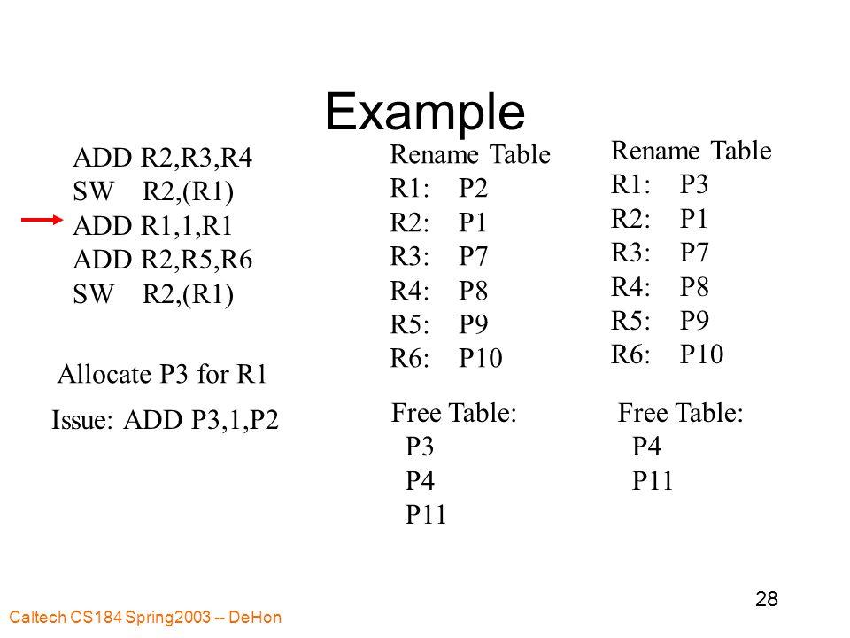 Caltech CS184 Spring2003 -- DeHon 28 Example ADD R2,R3,R4 SW R2,(R1) ADD R1,1,R1 ADD R2,R5,R6 SW R2,(R1) Rename Table R1: P2 R2: P1 R3: P7 R4: P8 R5: P9 R6: P10 Free Table: P3 P4 P11 Rename Table R1: P3 R2: P1 R3: P7 R4: P8 R5: P9 R6: P10 Free Table: P4 P11 Issue: ADD P3,1,P2 Allocate P3 for R1