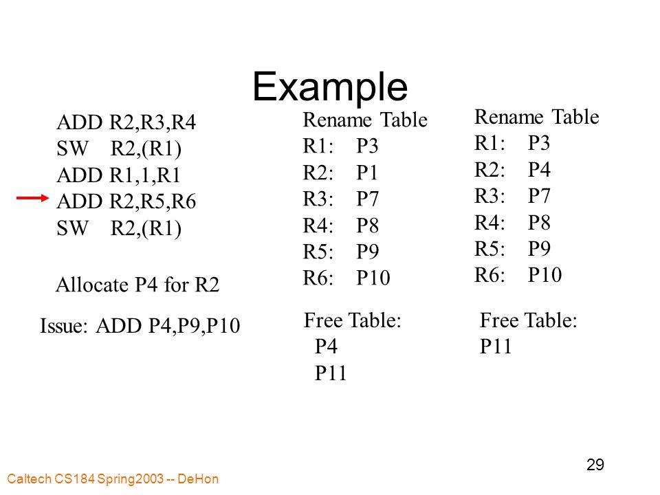 Caltech CS184 Spring2003 -- DeHon 29 Example ADD R2,R3,R4 SW R2,(R1) ADD R1,1,R1 ADD R2,R5,R6 SW R2,(R1) Rename Table R1: P3 R2: P1 R3: P7 R4: P8 R5: P9 R6: P10 Free Table: P4 P11 Rename Table R1: P3 R2: P4 R3: P7 R4: P8 R5: P9 R6: P10 Free Table: P11 Issue: ADD P4,P9,P10 Allocate P4 for R2
