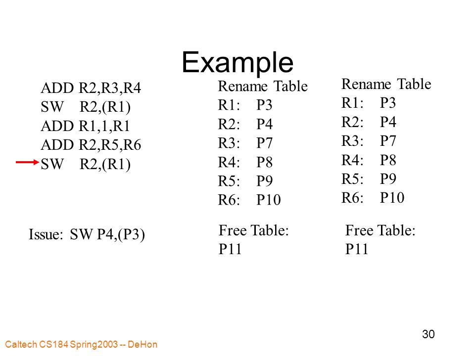 Caltech CS184 Spring2003 -- DeHon 30 Example ADD R2,R3,R4 SW R2,(R1) ADD R1,1,R1 ADD R2,R5,R6 SW R2,(R1) Rename Table R1: P3 R2: P4 R3: P7 R4: P8 R5: P9 R6: P10 Free Table: P11 Rename Table R1: P3 R2: P4 R3: P7 R4: P8 R5: P9 R6: P10 Free Table: P11 Issue: SW P4,(P3)