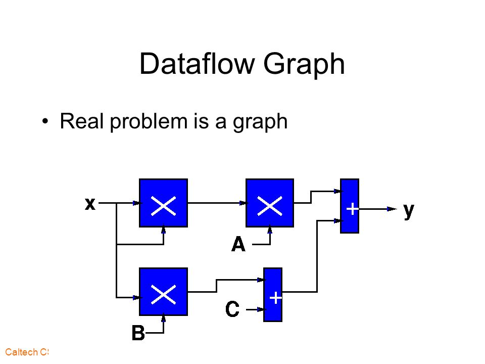 Caltech CS184 Spring2003 -- DeHon 35 Control Flow Previously saw data hazards on control force stalls –for multiple cycles With superscalar, may be issuing multiple instructions per cycle Makes stalls even more expensive –wasting n slots per cycle –e.g.
