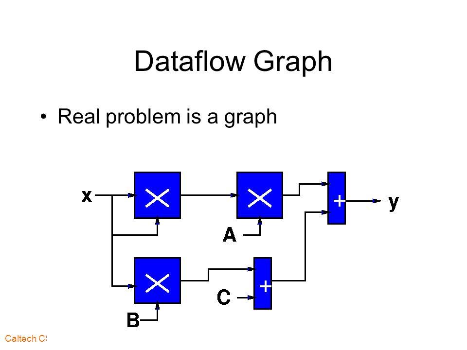 Caltech CS184 Spring2003 -- DeHon 4 Dataflow Graph Real problem is a graph