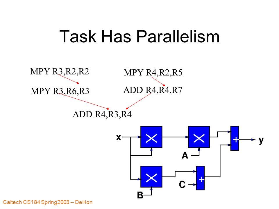 Caltech CS184 Spring2003 -- DeHon 26 Example ADD R2,R3,R4 SW R2,(R1) ADD R1,1,R1 ADD R2,R5,R6 SW R2,(R1) Rename Table R1: P2 R2: P6 R3: P7 R4: P8 R5: P9 R6: P10 Free Table: P1 P3 P4 P11 Rename Table R1: P2 R2: P1 R3: P7 R4: P8 R5: P9 R6: P10 Free Table: P3 P4 P11 Issue: ADD P1,P7,P8 Allocate P1 for R2