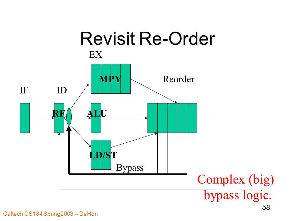 Caltech CS184 Spring2003 -- DeHon 58 Revisit Re-Order IFID Reorder Bypass EX ALU MPY LD/ST RF Complex (big) bypass logic.