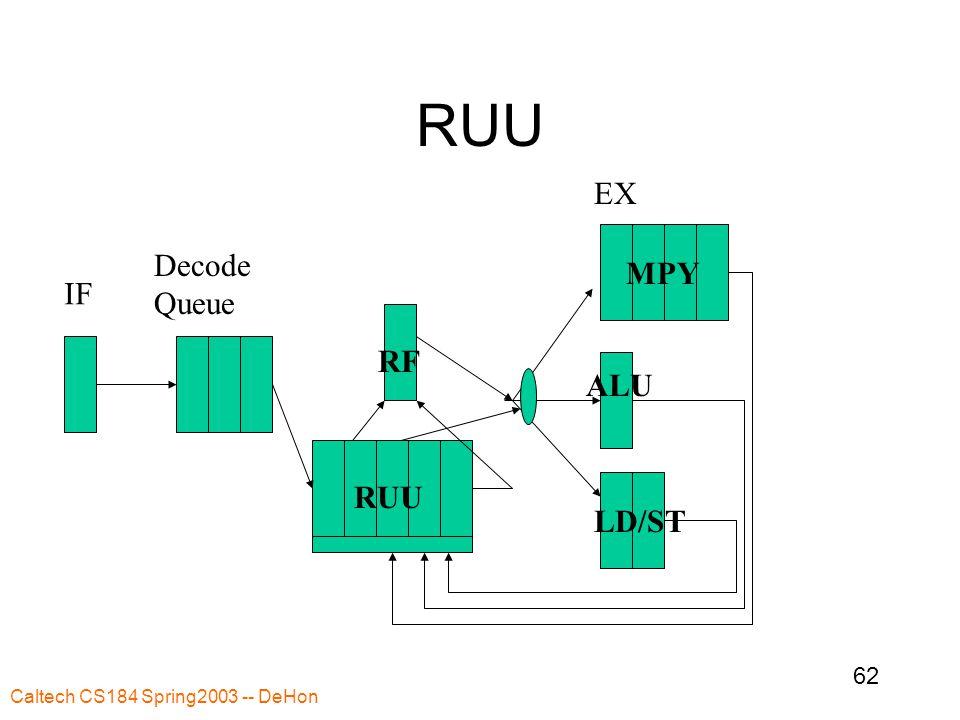 Caltech CS184 Spring2003 -- DeHon 62 RUU IF Decode Queue EX ALU MPY LD/ST RF RUU