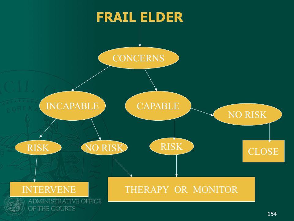 FRAIL ELDER CONCERNS INCAPABLECAPABLE NO RISK CLOSE RISK INTERVENE NO RISK RISK THERAPY OR MONITOR 154
