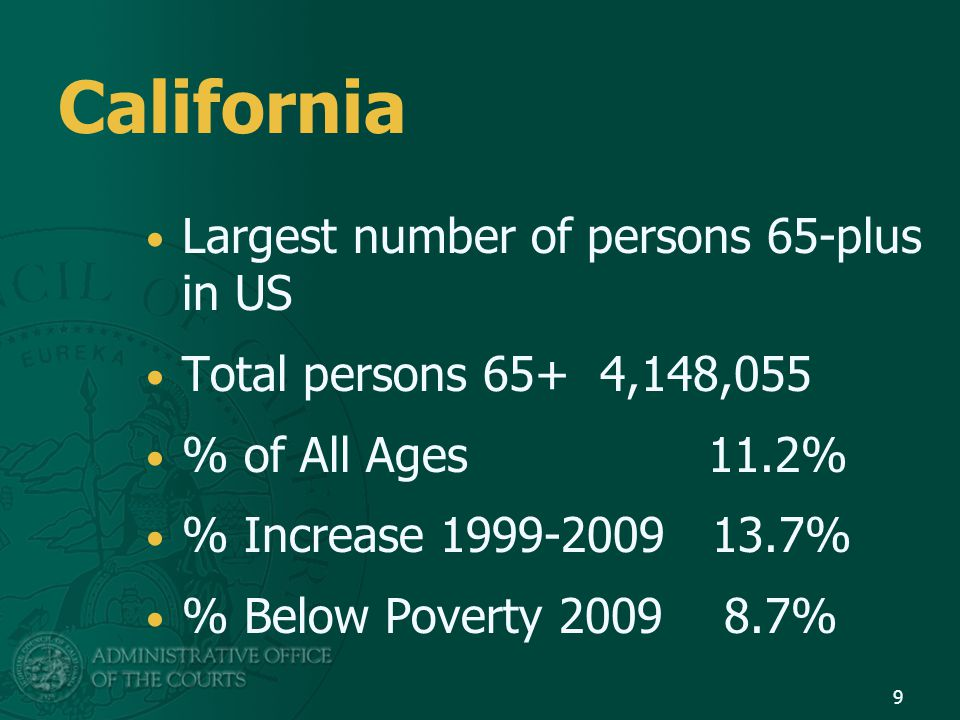 California Largest number of persons 65-plus in US Total persons 65+ 4,148,055 % of All Ages 11.2% % Increase 1999-2009 13.7% % Below Poverty 2009 8.7
