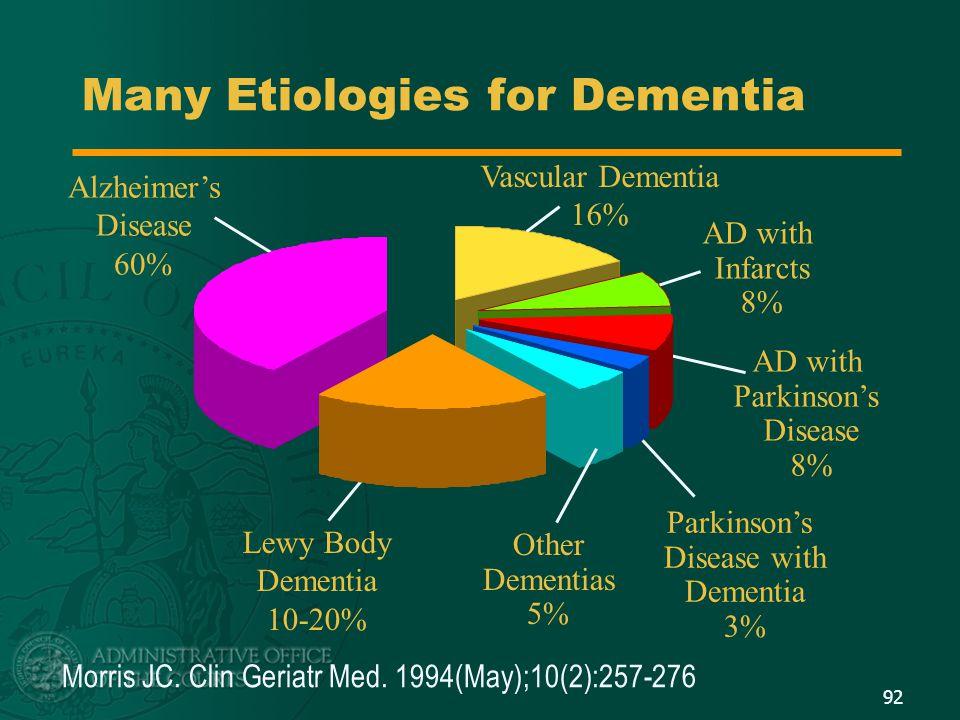 Many Etiologies for Dementia Morris JC. Clin Geriatr Med. 1994(May);10(2):257-276 Alzheimer's Disease 60% Vascular Dementia 16% AD with Infarcts 8% AD
