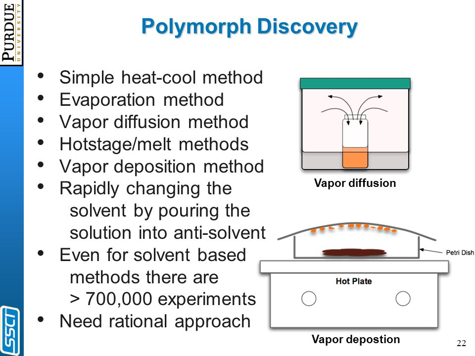 22 Polymorph Discovery Simple heat-cool method Evaporation method Vapor diffusion method Hotstage/melt methods Vapor deposition method Rapidly changing the solvent by pouring the solution into anti-solvent Even for solvent based methods there are > 700,000 experiments Need rational approach Vapor diffusion Vapor depostion