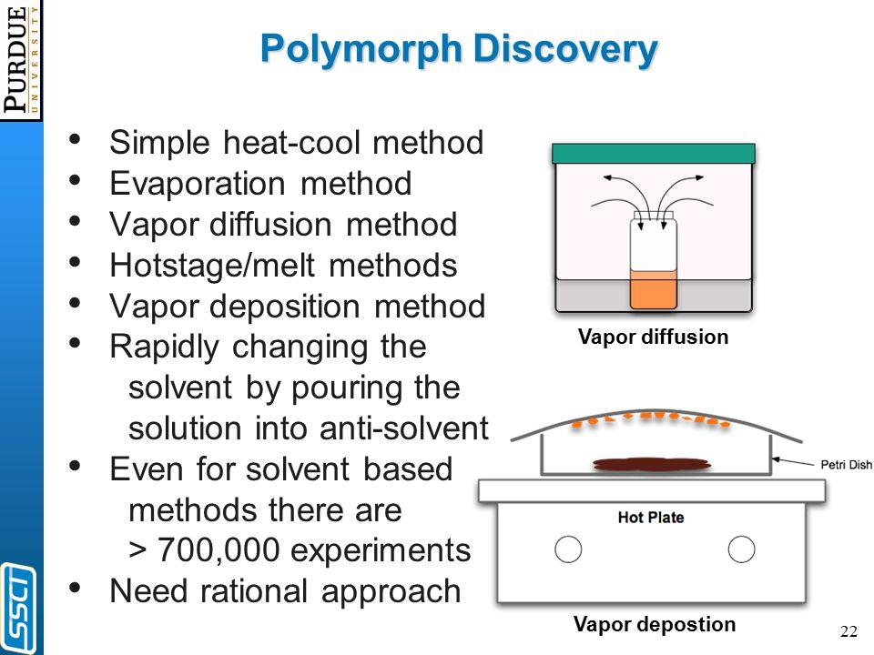 22 Polymorph Discovery Simple heat-cool method Evaporation method Vapor diffusion method Hotstage/melt methods Vapor deposition method Rapidly changin