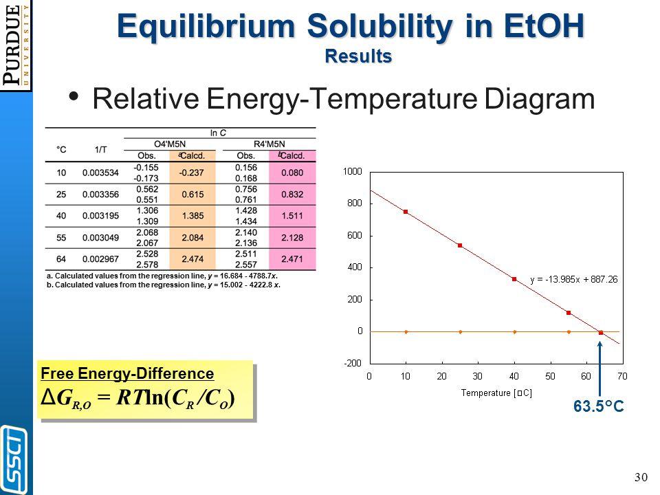 30 Equilibrium Solubility in EtOH Results Relative Energy-Temperature Diagram Free Energy-Difference Δ G R,O = RTln(C R /C O ) 63.5°C a. Calculated va