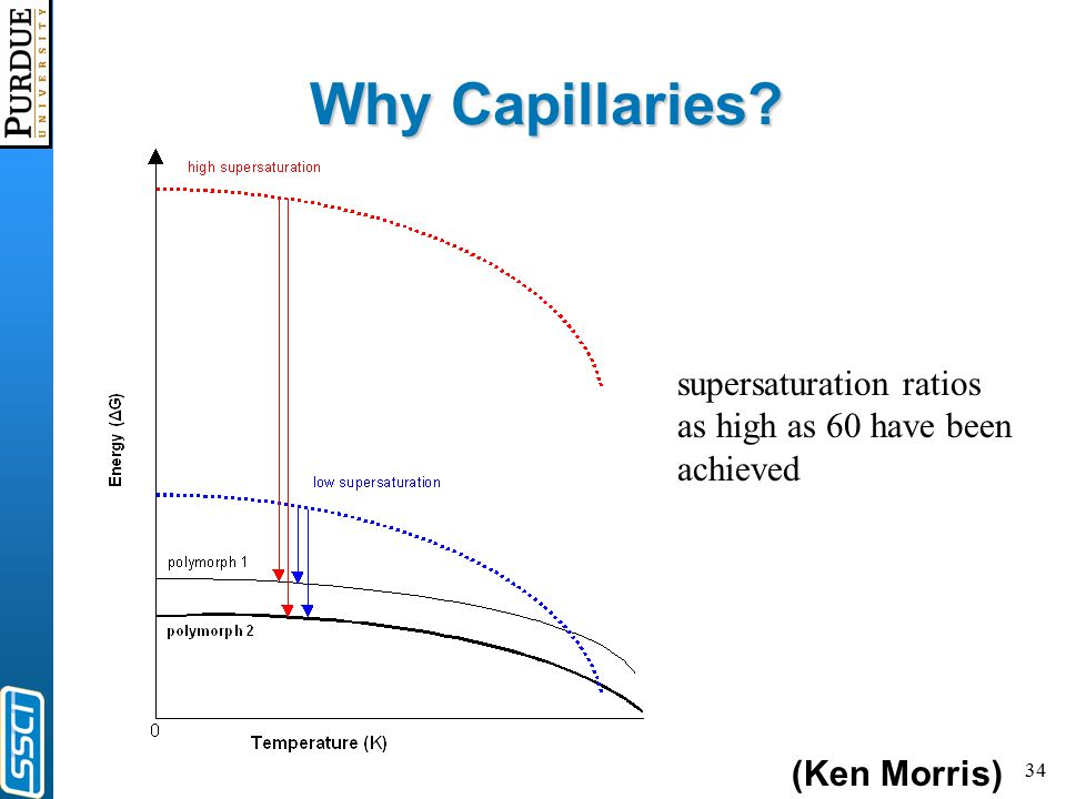 34 Why Capillaries? supersaturation ratios as high as 60 have been achieved (Ken Morris)