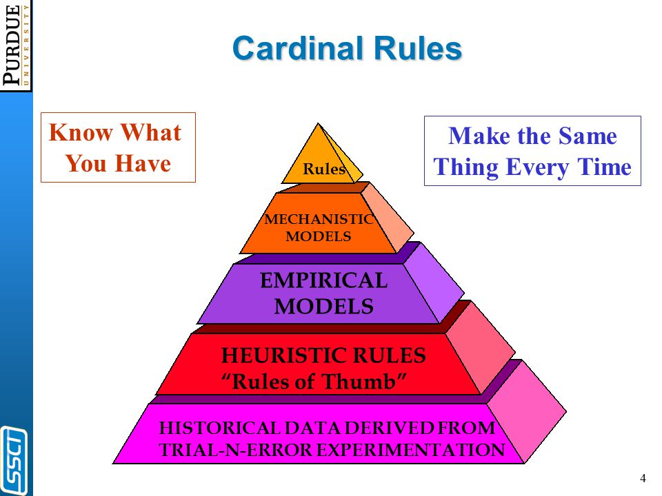 4 Cardinal Rules HISTORICAL DATA DERIVED FROM TRIAL-N-ERROR EXPERIMENTATION HEURISTIC RULES Rules of Thumb EMPIRICAL MODELS MECHANISTIC MODELS Rules Make the Same Thing Every Time Know What You Have