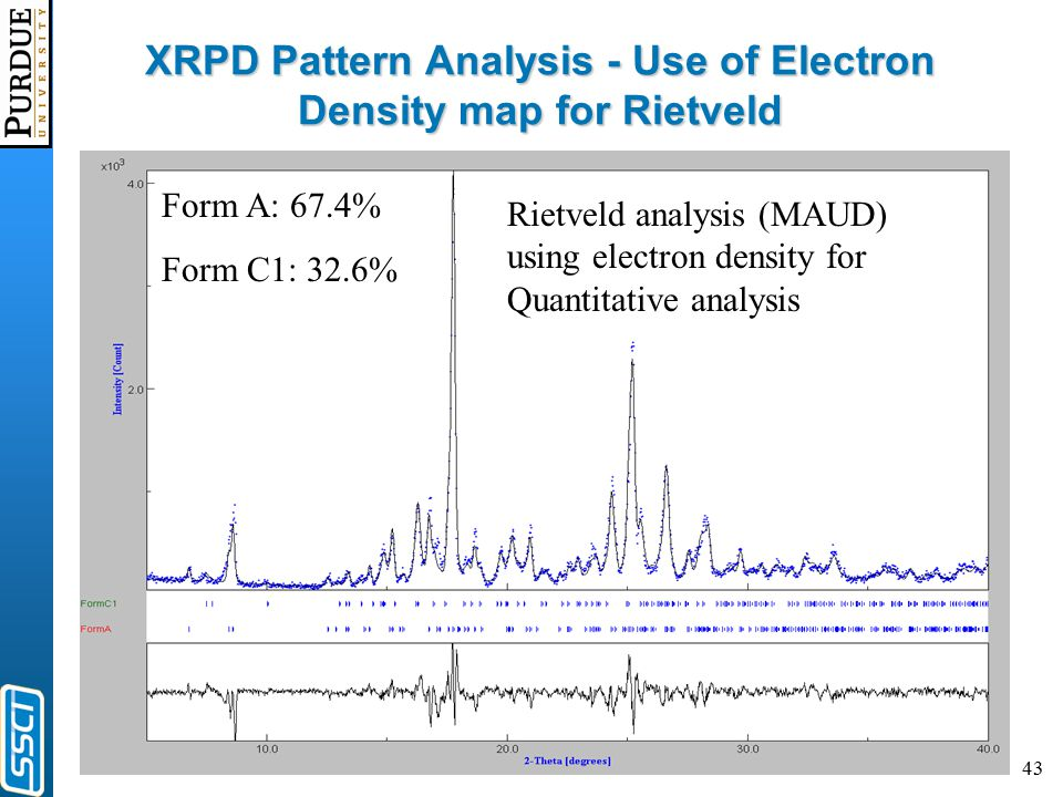 43 XRPD Pattern Analysis - Use of Electron Density map for Rietveld Rietveld analysis (MAUD) using electron density for Quantitative analysis Form A: 67.4% Form C1: 32.6%