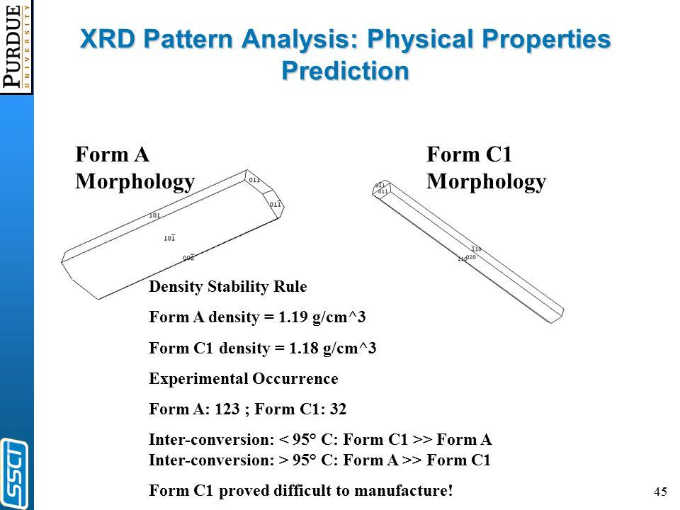 45 XRD Pattern Analysis: Physical Properties Prediction Form A Morphology Form C1 Morphology Density Stability Rule Form A density = 1.19 g/cm^3 Form