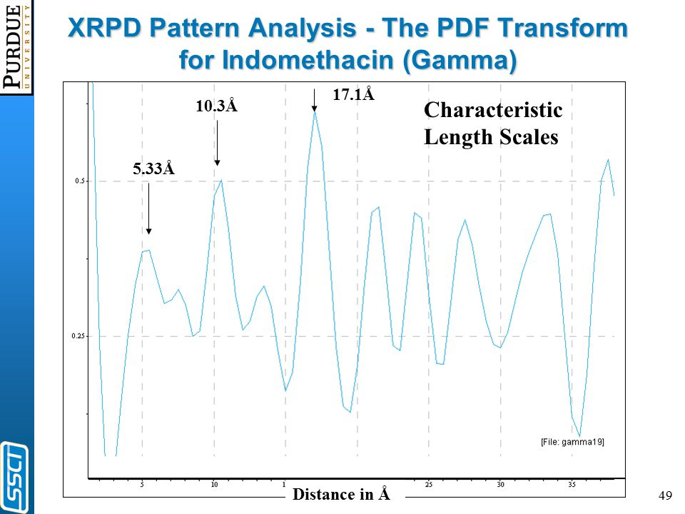 49 5.33Å 10.3Å 17.1Å Characteristic Length Scales Distance in Å XRPD Pattern Analysis - The PDF Transform for Indomethacin (Gamma)